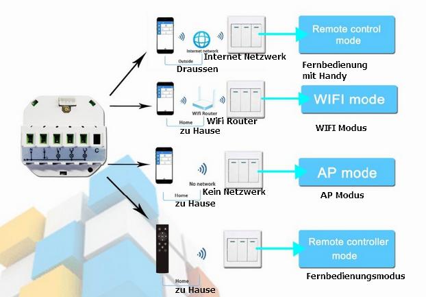 smarthome wifi modul adapter l6 wlan schalter unterputz ebay. Black Bedroom Furniture Sets. Home Design Ideas